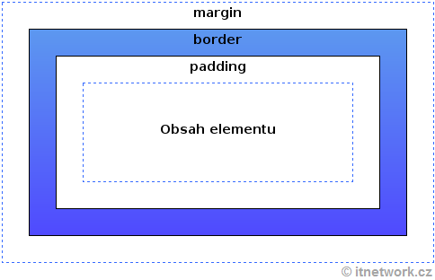 Box model v CSS pro HTML element