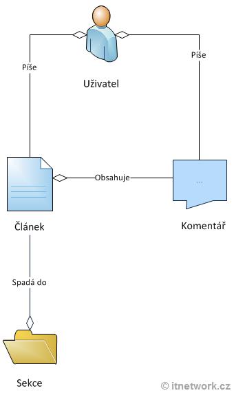 Konceptuální model redakčního systému