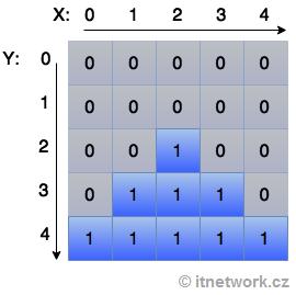 Lekce 10 - Vícerozměrná pole v jazyce C