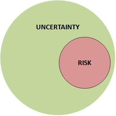 Prvek nejistoty