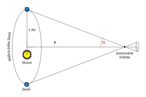 slunecni soustava