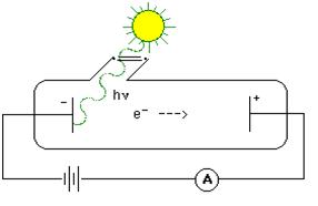 fotoelektricky jev