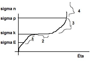 graf relativniho prodlouzeni