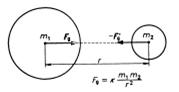 newtonuv gravitacni zakon
